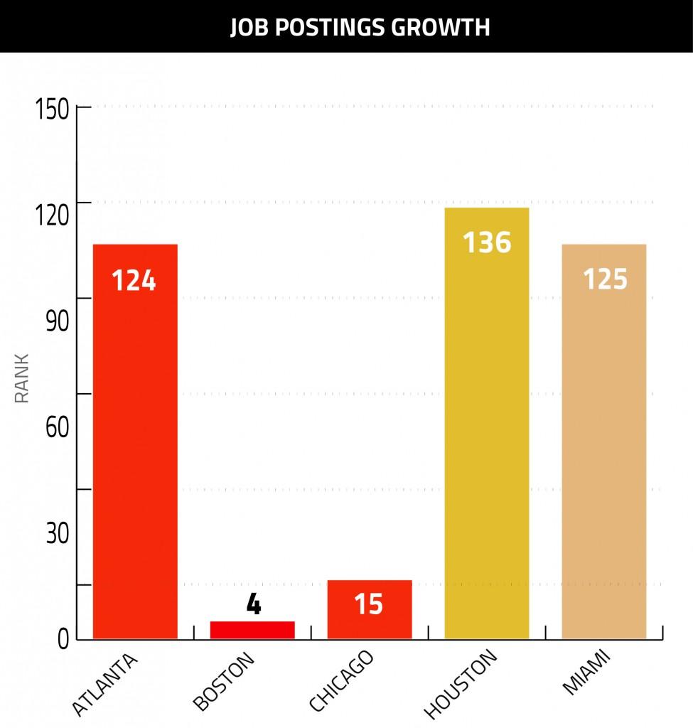 Job Postings Growth Graph