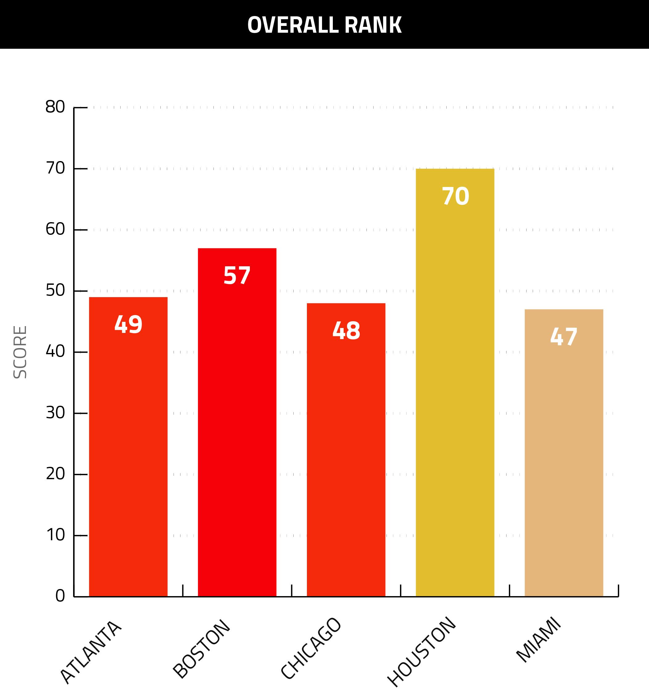Overall Rank Graph