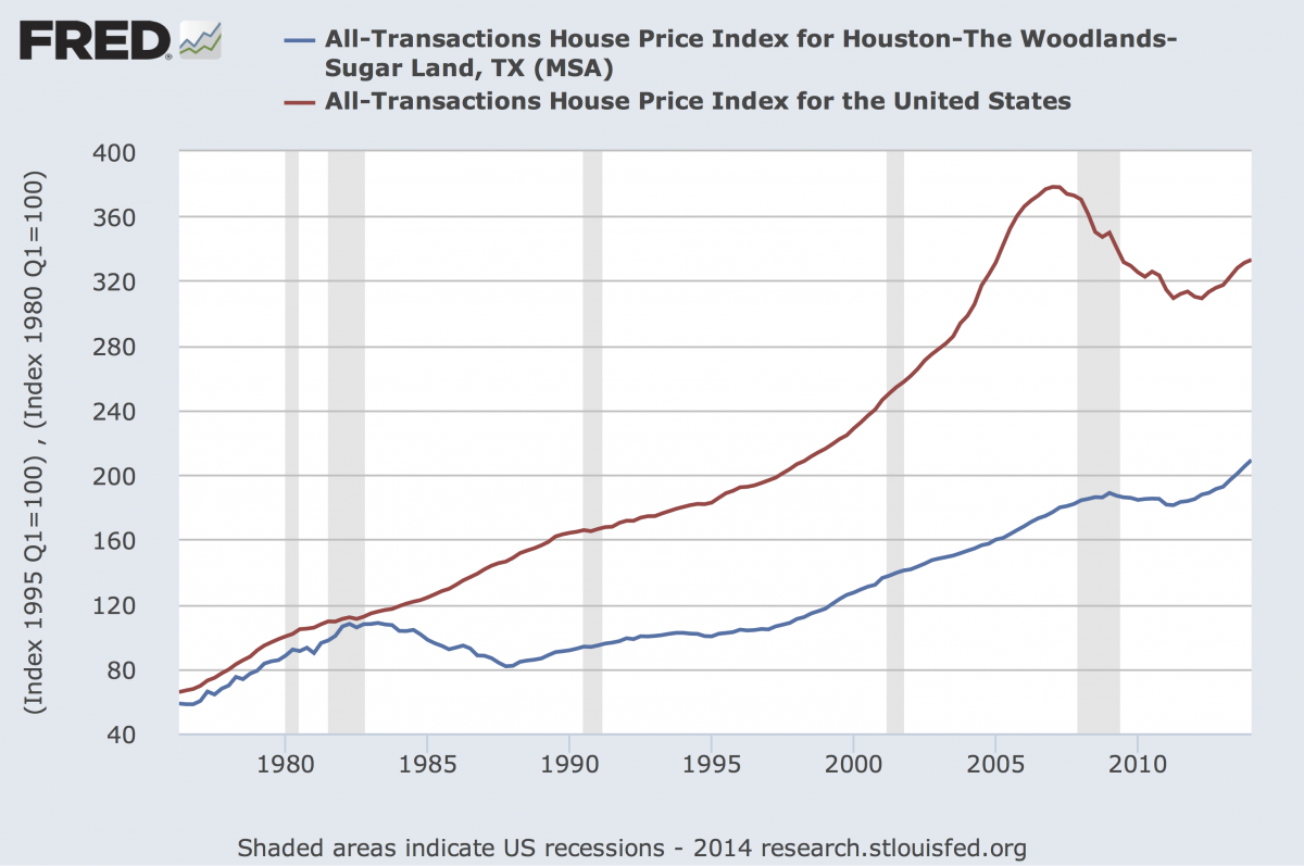 houston-home-prices