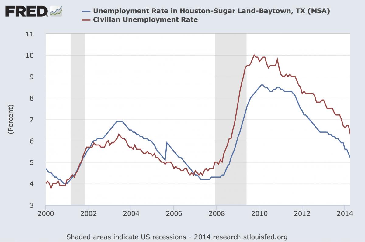 houston-unemployment-rate