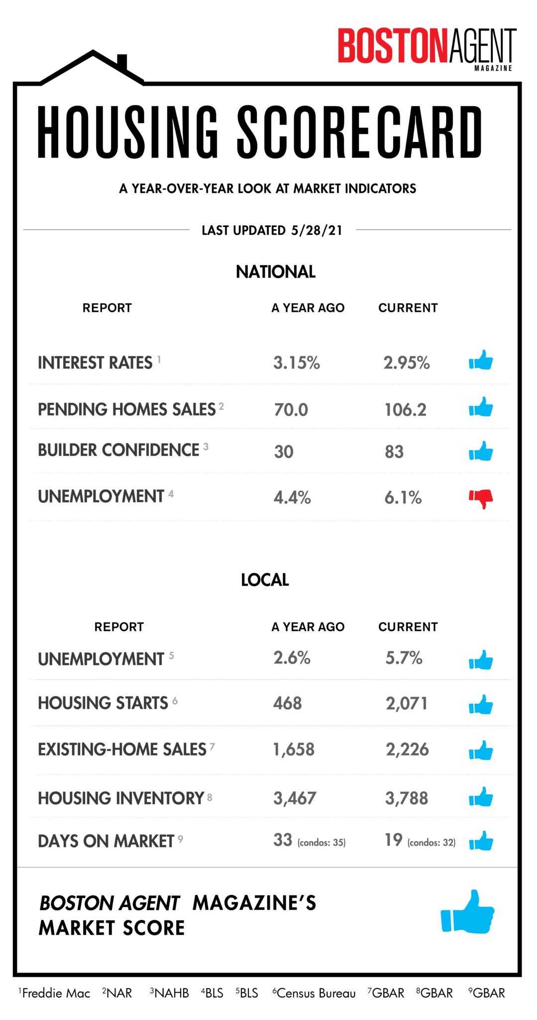 Housing Scorecard BOS 6.01 01 scaled