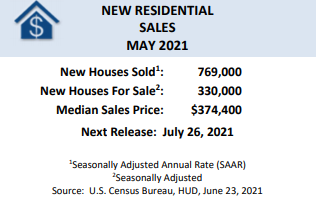 New Residential Sales
