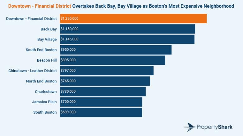 Boston condo prices